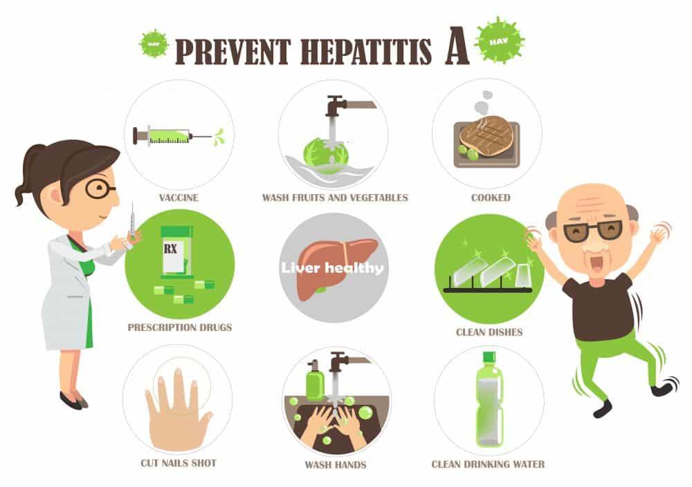 Методы профилактики гепатита А