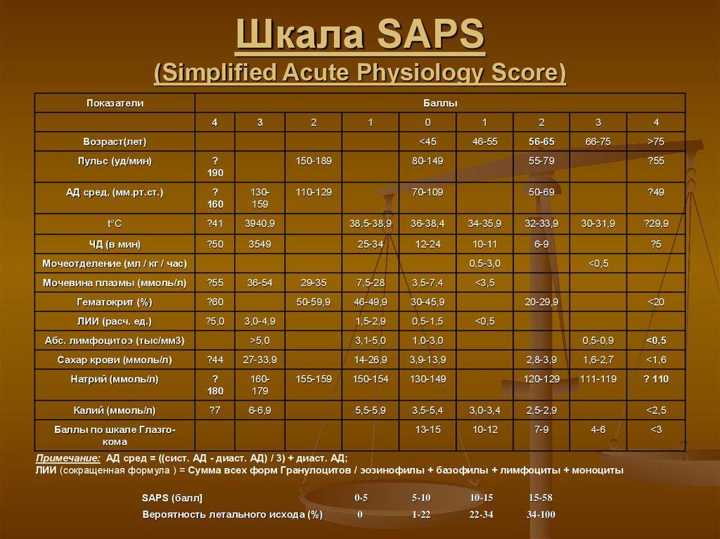 Шкала SAPS при циррозе